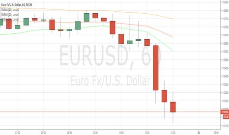 EURUSD: Bounce