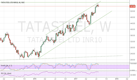 TATASTEEL: Tatasteel facing resistance