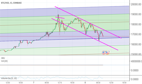 BTCUSD: ATTENTION  A SENTIMENT CHANGE AND POSSIBLE CHANNEL BREAKOUT