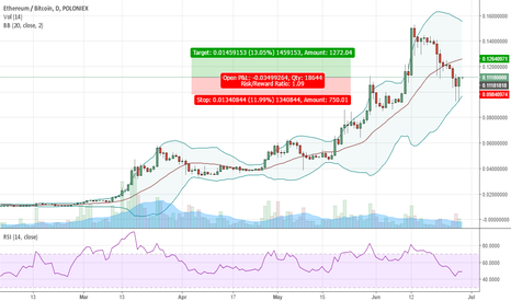 ETHBTC: Suggested trade for the day , Get that 10% out of the market