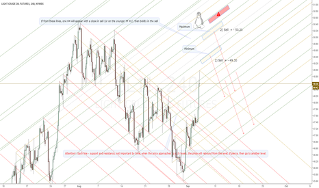 CL1!: CL1!, WTI. The idea of selling on US-OIL.