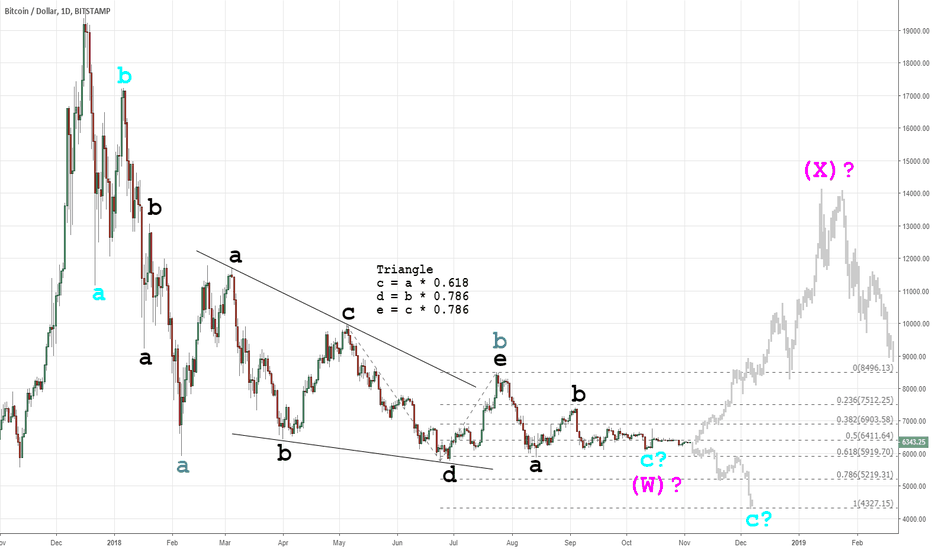 BTCUSD: 2018 Cryptocurrency Crash (Elliott Wave): Inflection Point