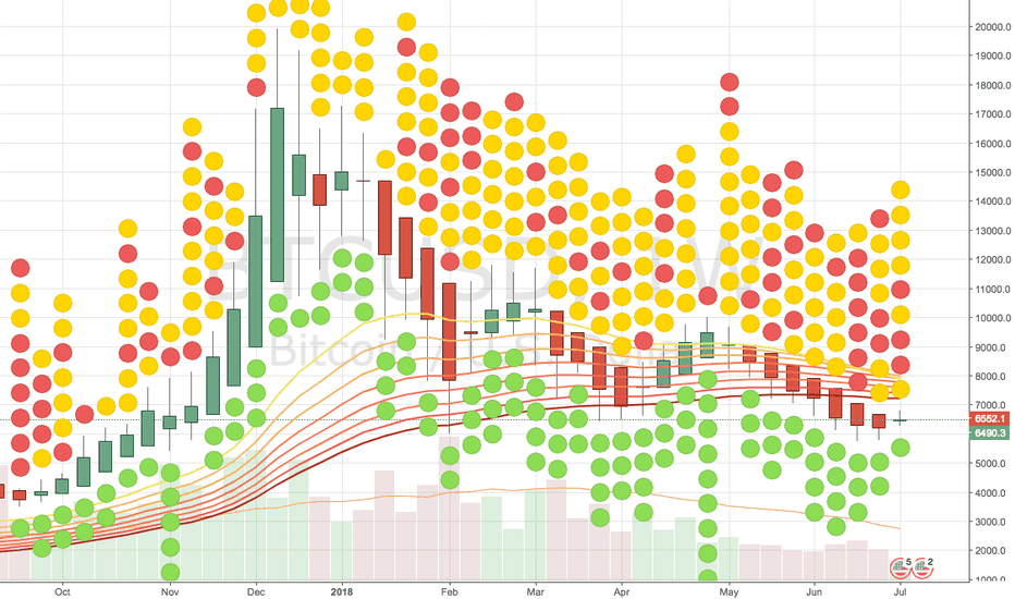 BTCUSD: Creating of a cross on week chart
