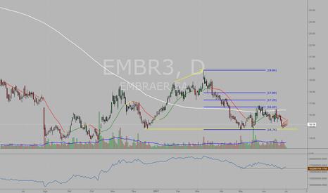 EMBR3: #EMBR3 Possível bandeira de baixa no diário com OBV em advanced