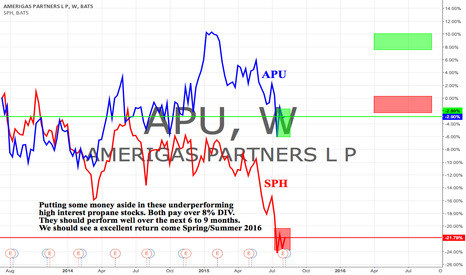 APU: Putting some money aside in safety 8%+ DIV plus some good upside