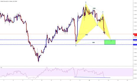 GBPUSD: BAT pattern in formazione GBP-USD  H1