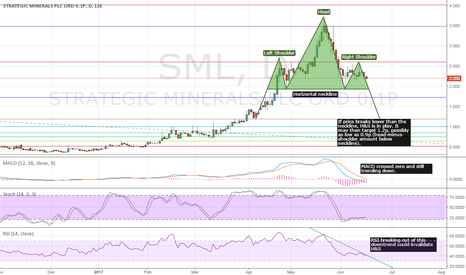 SML: #SML - Possible Head-and-Shoulders
