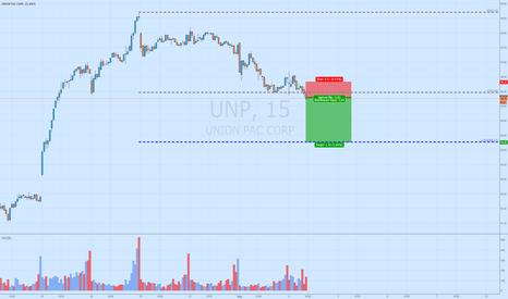 UNP: $UNP short intraday on break of new lows