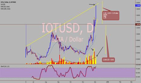 IOTUSD: IOTA / USD - Nice bullish setup