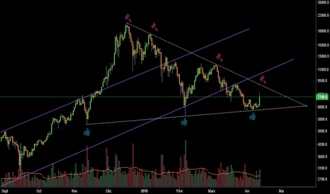 BTCUSD: Bitcoin - Observation simple