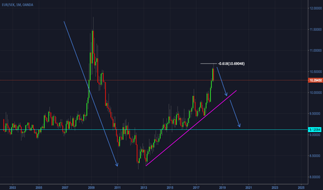 EURSEK: EURSEK - Monthly Timeframe Overview - Beginning of a downtrend?