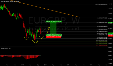 EURGBP: Bigger Picture for EURGBP