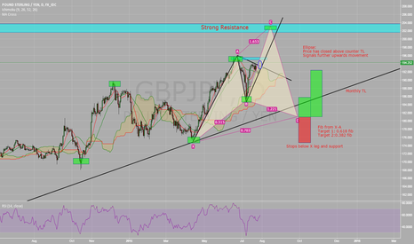 GBPJPY: GBP/JPY - Current View