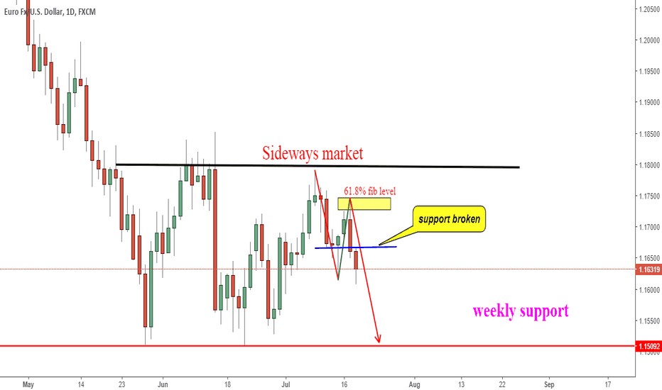 EURUSD: EUR/USD IN A CONSOLIDATION MARKET