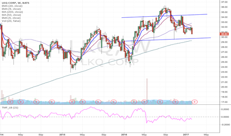 LKQ: LKQ- possible H&S short formation at the break of $30