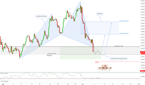 GBPJPY: GBPJPY / 4HR / BUYING OPPORTUNITY (June Promo)