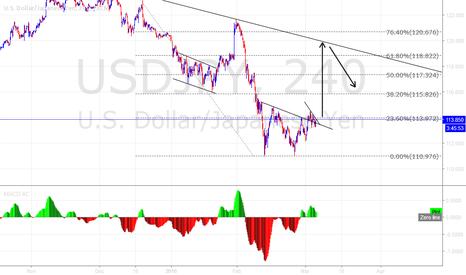 USDJPY: USD/JPY buy setup