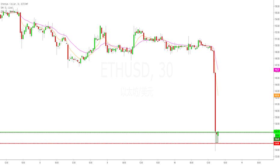 ETHUSD: ETHUSD 30分钟孕线均线修正交易机会~