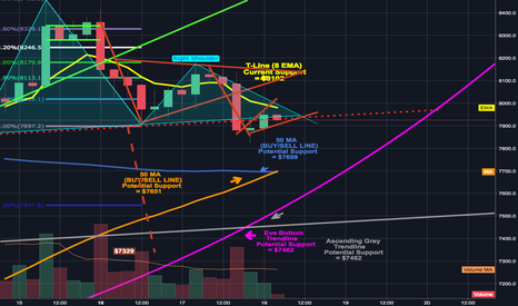 BTCUSD: Head & Shoulder, Ascending broading wedge, and 4hr golden cross.