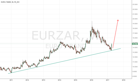 EURZAR: EURZAR to the MOON