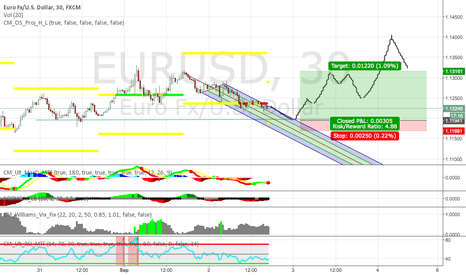 EURUSD: EUR USD Bullish