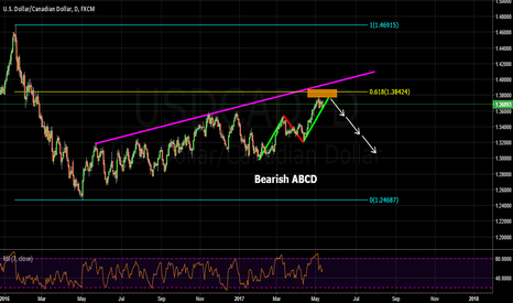 USDCAD: completed bearish abcd pattern
