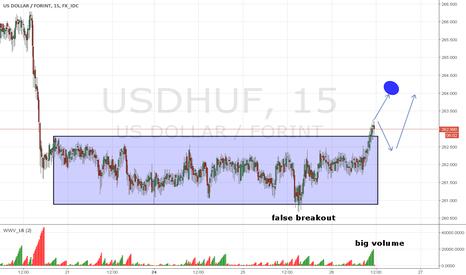USDHUF: USD/HUF m15 wol. skumulowany