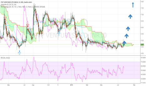 PVP: UPTREND ABOUT TO BEGIN