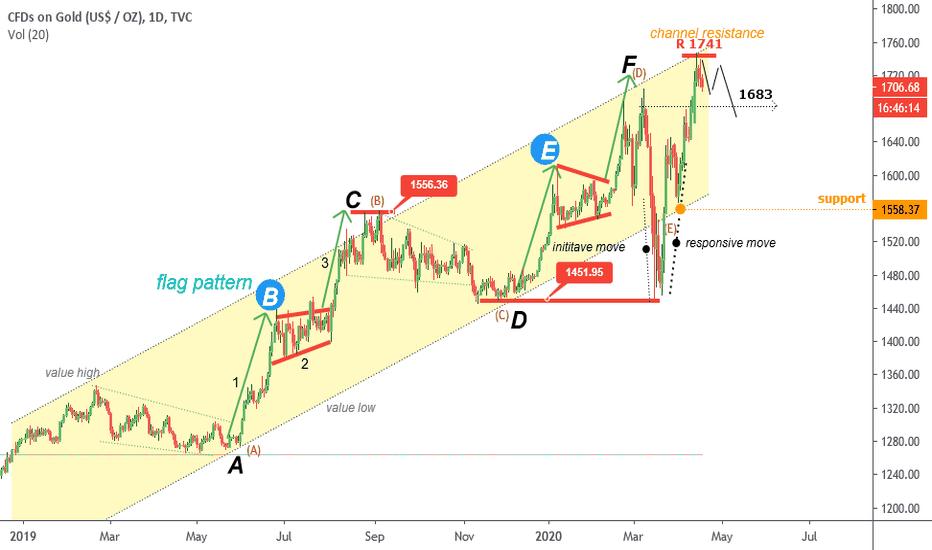 Goldprice Tradingview