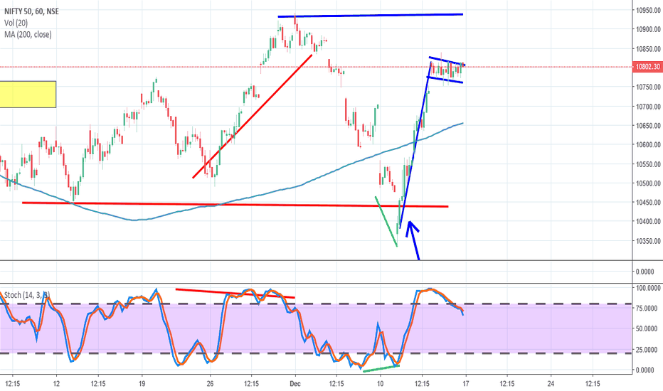 NIFTY: Nifty, Hourly