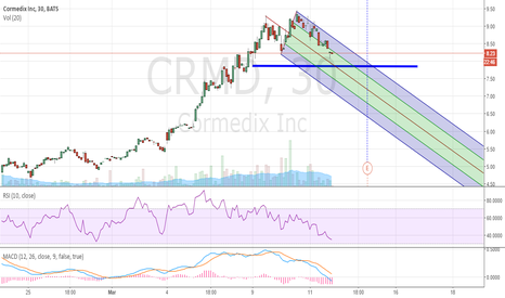 CRMD: Since Yesterday, I was SHORT on $CRMD.