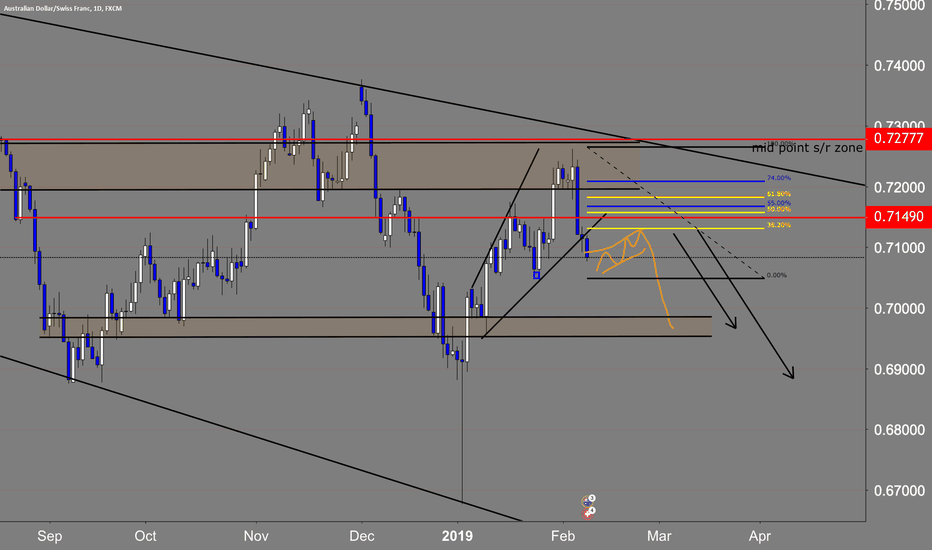 AUDCHF: waiting for the entry.