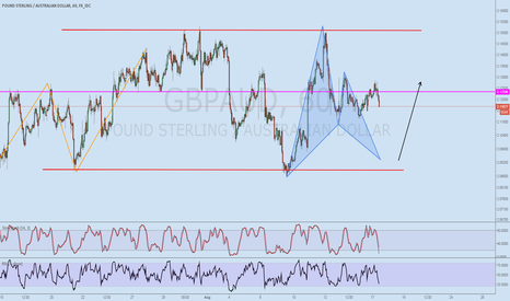 GBPAUD: Bullish Gartley