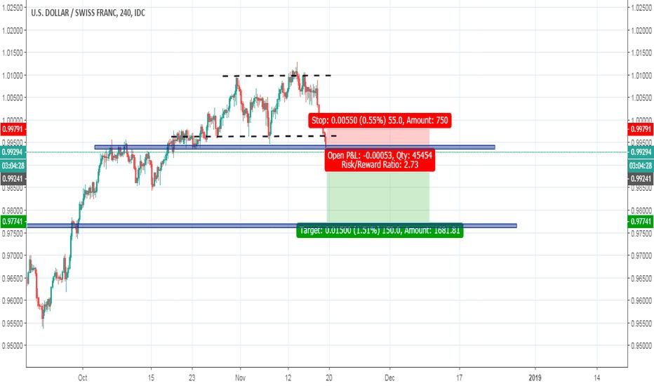USDCHF: USDCHF /Chart Pattern/ Price Action/