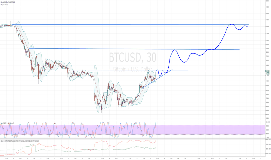 BTCUSD: This will top out at 5.5k