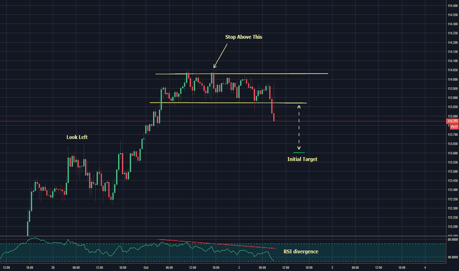 USDJPY: sell the retest of structure