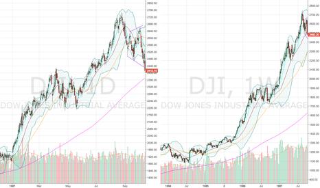DJI: Dow Jones Weekly Chart Comparison of 1987 and 2018