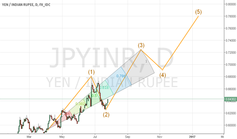 JPYINR: JPYINR: Buy at comfort. Stop loss 0.62621. Target 0.72498/0.7796