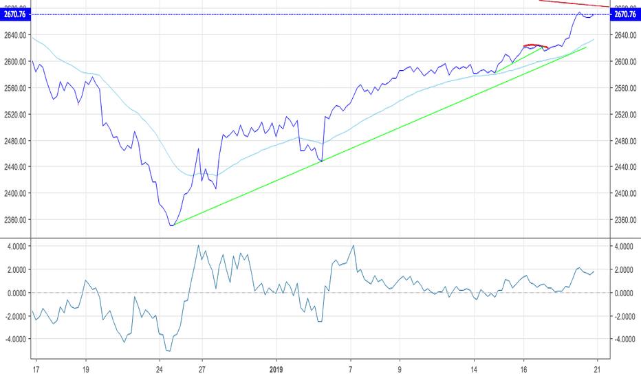 SPX: Market Update  January 18,2019