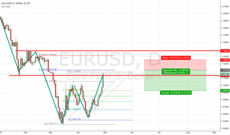 EURUSD: EUR/USD plan on 29. march 2015