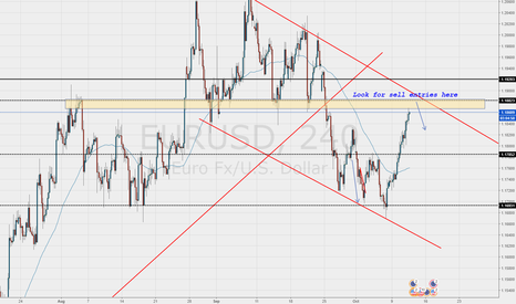 EURUSD: EURUSD Short Opportunity on the Horizon