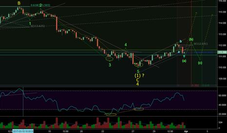 USDJPY: usdjpy buy setup (wave analysis)