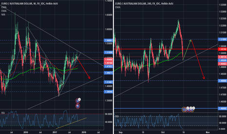 EURAUD: Go UP for couple of days, but prepare to SHORT