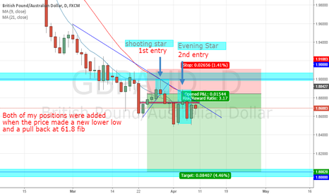 GBPAUD: Riding the huge wave of GBPAUD