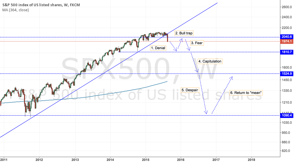 SPX500 Manoeuvring through a blow off phase