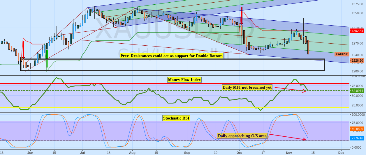 $jnug Prev Daily Sell Signal could act as support for gold