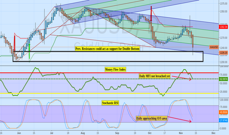XAUUSD: $jnug Prev Daily Sell Signal could act as support for gold