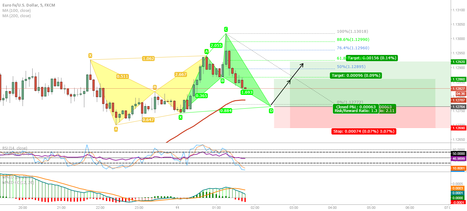 EUR/USD: scalping the bat...