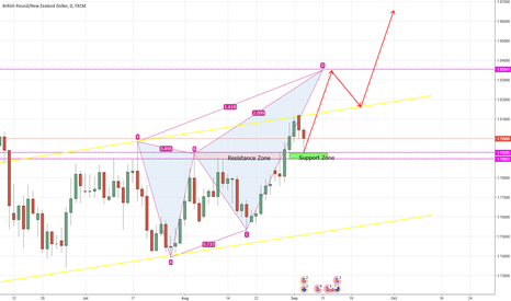 GBPNZD: Resistance turned into Support