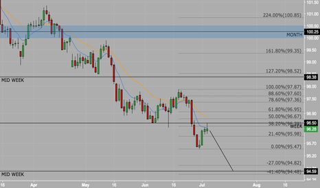 DXY: DOLLAR INDEX POTENTIAL NEW LOW